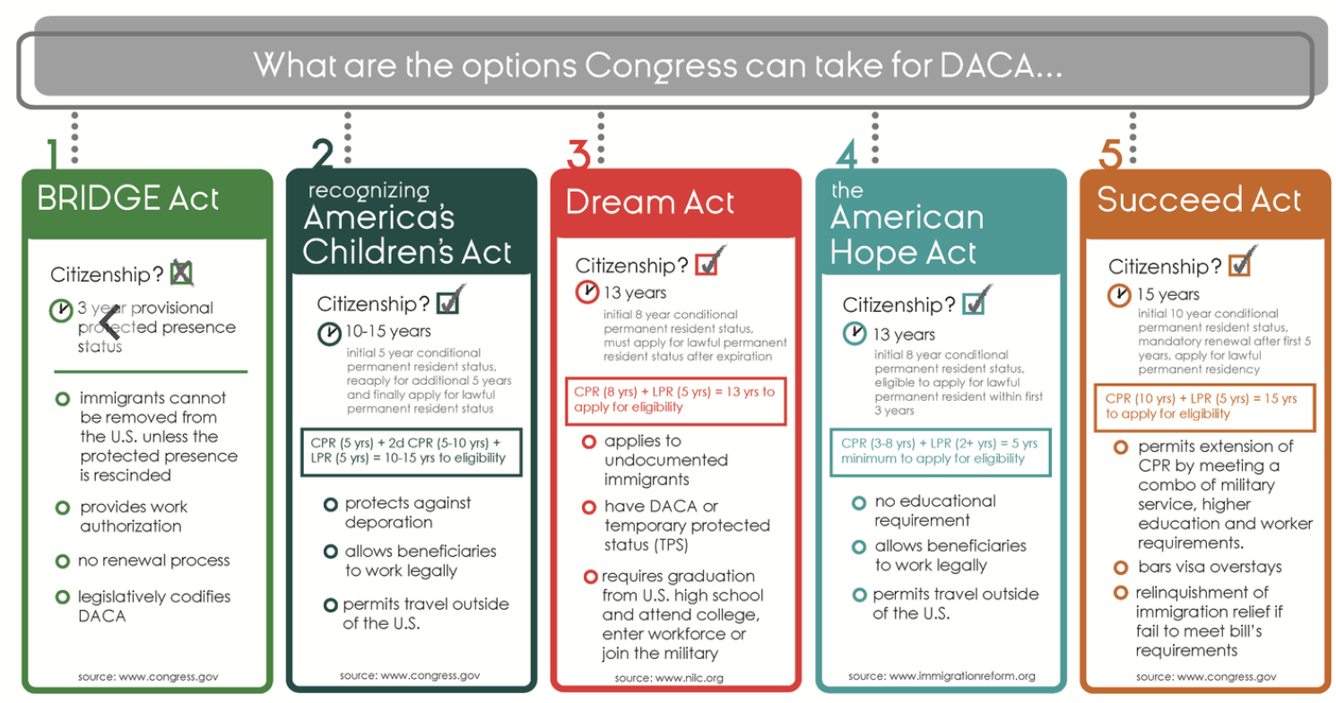 five legislative DACA proposal infograph